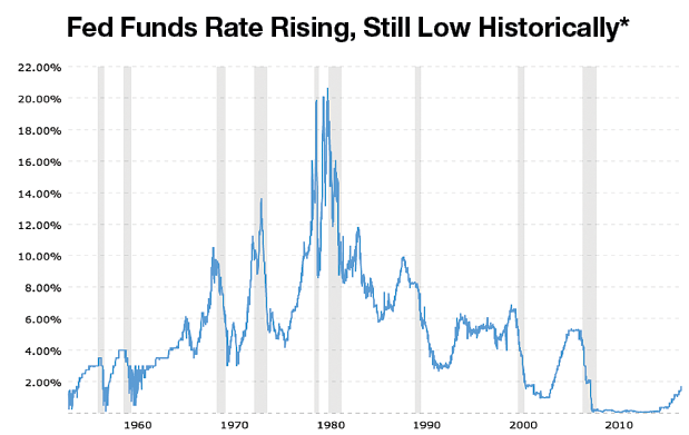 Fed Funds Rate Rising, Still Low Historically. Source: Federal Reserve