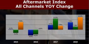 Vehicle Sales, Operating Population and Utilization Lead to Aftermarket Demand Growth