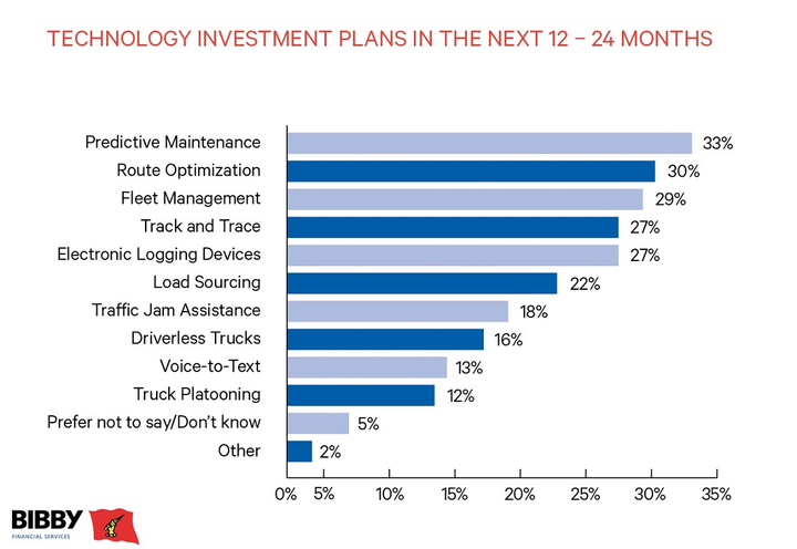 The Bibby Financial Services US Trucking Trends Survey dug into what technology initiatives technology companies are undertaking in the next 24 months.