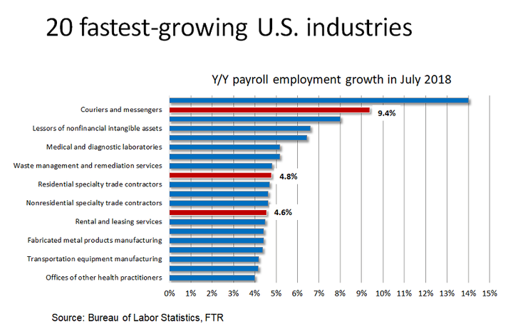 E-commerce is changing the employment landscape. Couriers and messengers was the second-fastest growing U.S. industry year over year. Warehousing and storage and non-store retail — two related industries — also were among the 20 fastest-growing industries.