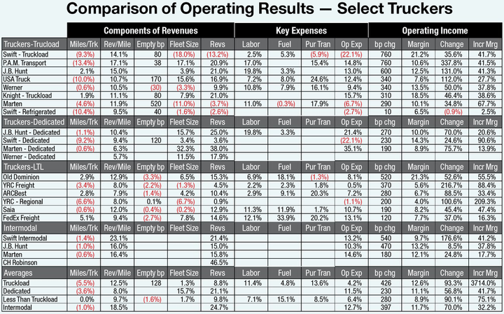 The average operating ratio for this group of truckload carriers is one of the highest we have seen since the early 1990s. Empty bp = basis points change (percentage points) in empty miles driven. Pur Tran = purchased transportation. bp chg = basis points change in operating margin. Inc Mrg = incremental operating margin.