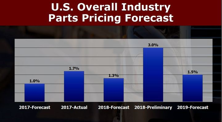 MacKay is predicting a 1.5% price increase for U.S. parts in 2019, on top of a 3% price increase seen in 2018.