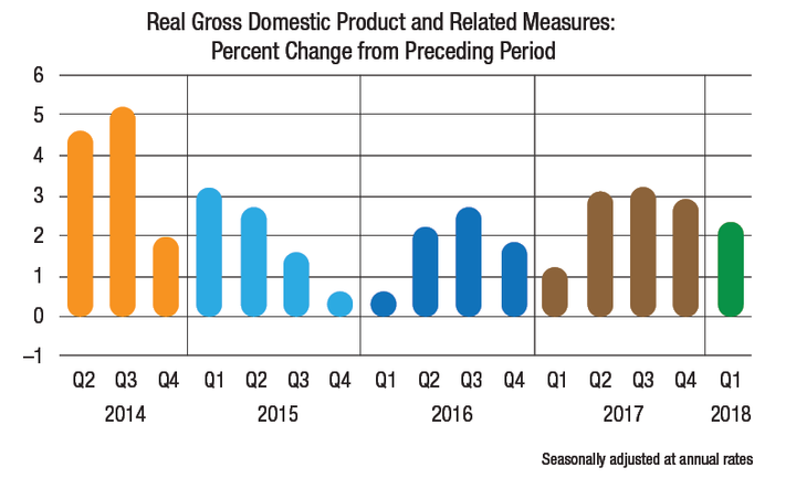 While first-quarter economic growth was higher than the previous two years, consumer spending numbers raise concerns.  - Source: U.S. Department of Commerce