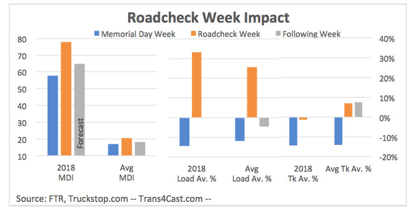 The last time we saw Roadcheck week spot market numbers like this was 2014, when again there was...