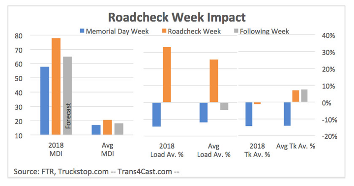 The last time we saw Roadcheck week spot market numbers like this was 2014, when again there was a regulatory impact at play.  - Graph courtesy FTR