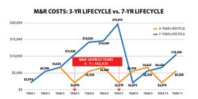 Can Shorter Truck Lifecycles Save Fleets Money?