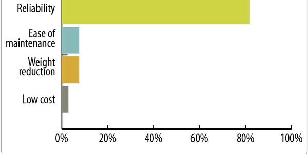 Survey: What Fleets Consider When Choosing Suspensions