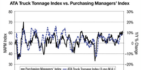 Commentary: What Tonnage, Carloads and PMI Mean for Freight Demand