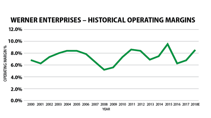 Since 2000, Werner's operating margins have stayed in a consistent 6% to 9% range, with the majority of a cycle in the 6.5%-8.5% range.  - Source: Company reports, Tahoe Ventures estimates