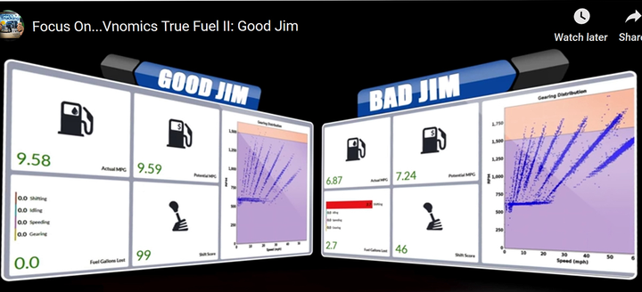 Vnomics uses an audible signal in the cab to indicate when certain thresholds have been exceeded. Reports can be produced showing driver fuel and shifting scores as well as fuel burned and fuel wasted.