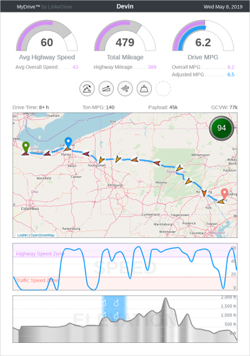 The MyDrive report from PedalCoach is emailed to drivers at the end of the driving shift so they can review the day's performance while it's still fresh in their minds. - Courtesy of PedalCoach