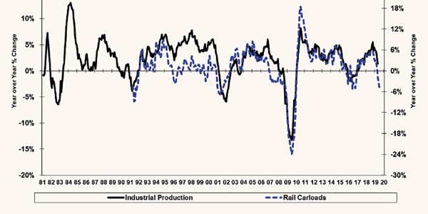 Rail carloads and industrial production are leading indicators of economic activity, and recent...