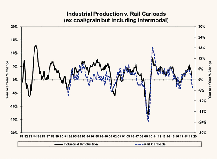Rail carloads and industrial production are leading indicators of economic activity, and recent numbers are a source of concern.