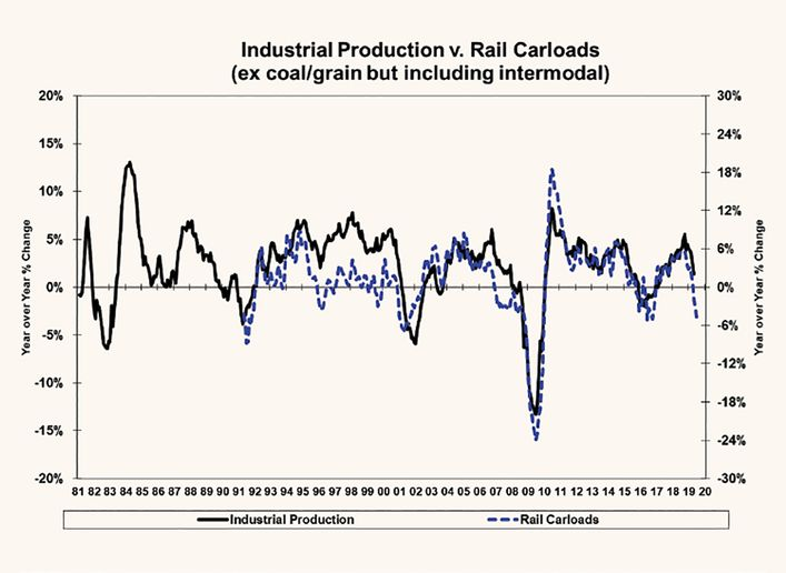 Rail carloads and industrial production are leading indicators of economic activity, and recent numbers are a source of concern.  - Source: Bloomberg, Tahoe Ventures, LLC