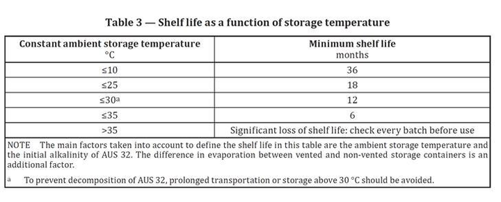 Pay attention to storage temperature of DEF.