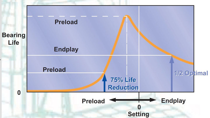 The difference between endplay and preload from the bearing's perspective is significant. The potential for reduced bearing life at excessive preloads is far higher than life reduction at excessive clearance.  - Source: Timken
