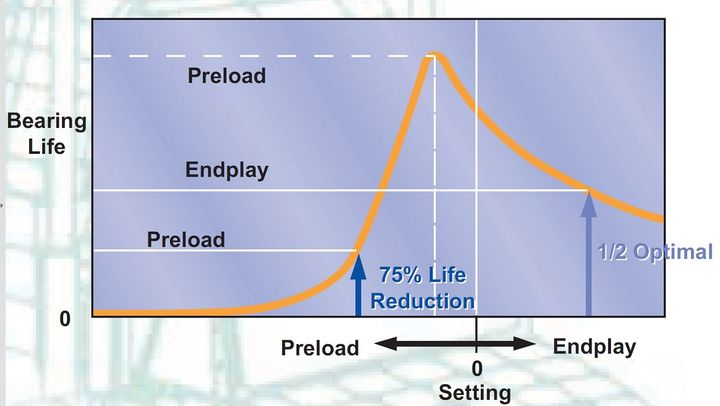 The difference between endplay and preload from the bearing's perspective is significant. The potential for reduced bearing life at excessive preloads is far higher than life reduction at excessive clearance.