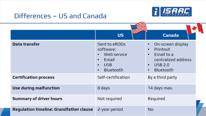 Differences in U.S. and Canadian ELD regulations.