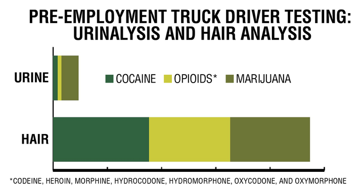 The Alliance for Driver Safety & Security compared urinalysis testing and hair-testing results for pre-employment testing of more than 150,000 truck drivers at 15 trucking companies.