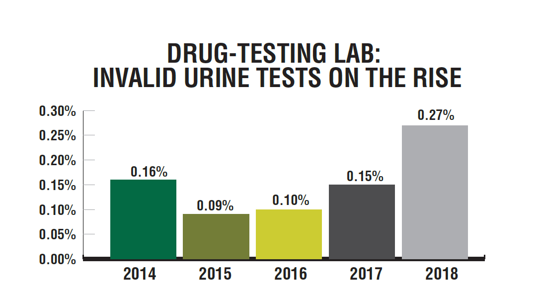 Quest Diagnostics' specimen validity testing among the federally mandated, safety-sensitive workforce (which includes truck drivers) indicates that while it is still a very small percentage of the urine tests evaluated, there's a trend of more people trying to cheat drug tests.  - Source: HDT graph/Quest Diagnostics data