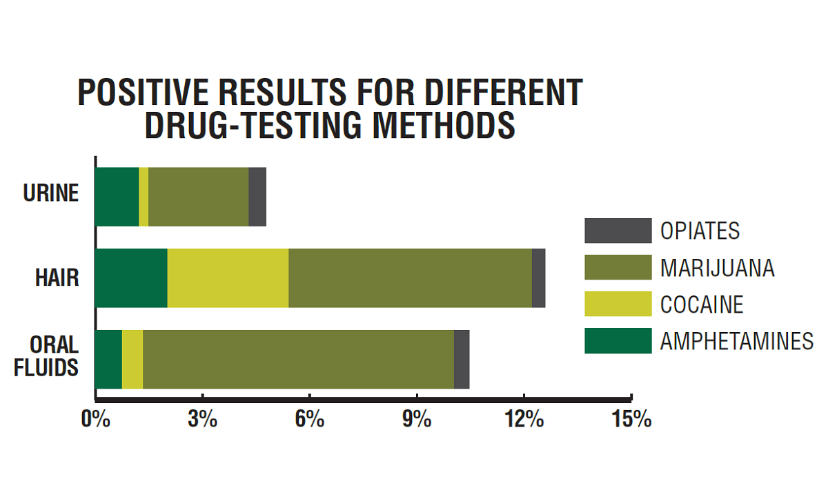 Because hair and oral fluid testing are not part of the DOT drug-testing regulations, this data from Quest Diagnostics for 2018 compares its positivity rates for urine, hair, and oral fluids testing among the general U.S. workforce.  - Source: HDT Graph/Quest Diagnostics Data