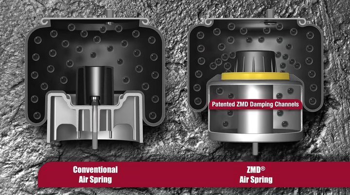 The ZMD air spring is a sealed two-chamber system with several engineered passages for air to pass from the air bag to the piston, providing the damping action.