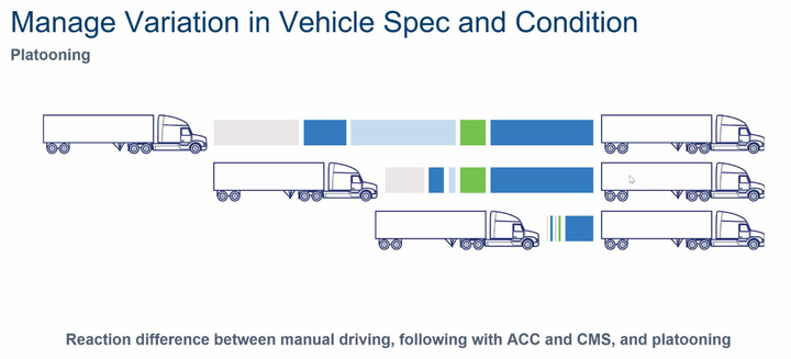 Peloton's report explains how its technology allows trucks to follow more closely than would be possible without platooning, or even with adaptive cruise control.  - Image: Peloton