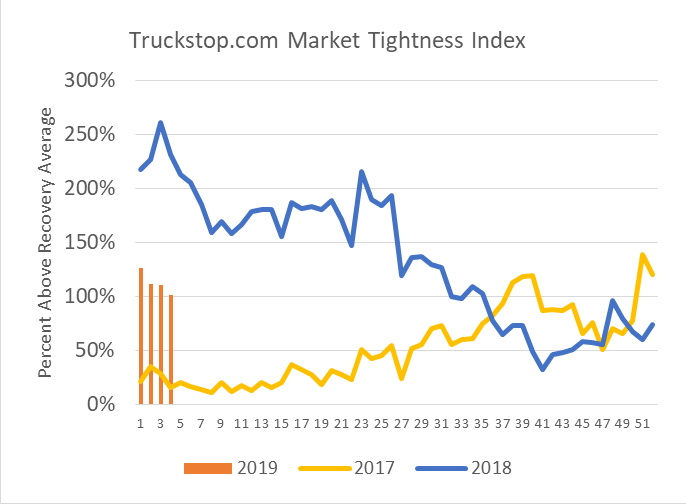 Data indicates that the spot market is not as tight as it was last year. But the bars representing 2019 data are still 100% above the recovery average.  - Source: Truckstop.com