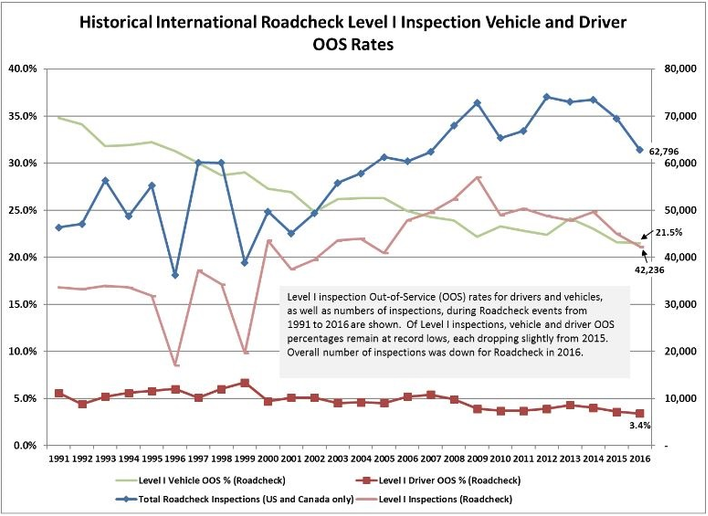 If you look at CVSA's historical data, vehicle out-of-service rates have been trending downard since 1991. - Source: CVSA