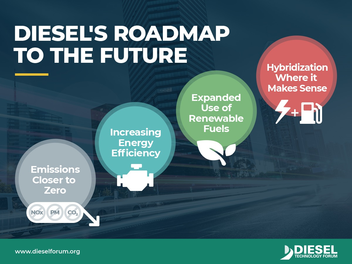 The author see's diesel engines as becoming cleaner and more efficient rather than being killed off by alternatives.  -