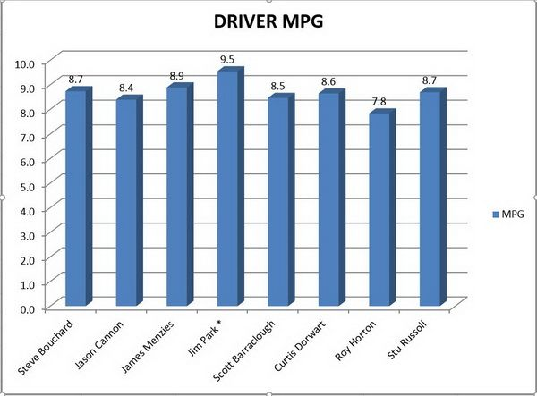 Mpg performance, by driver.  - Chartcompiled by Mack Trucks.