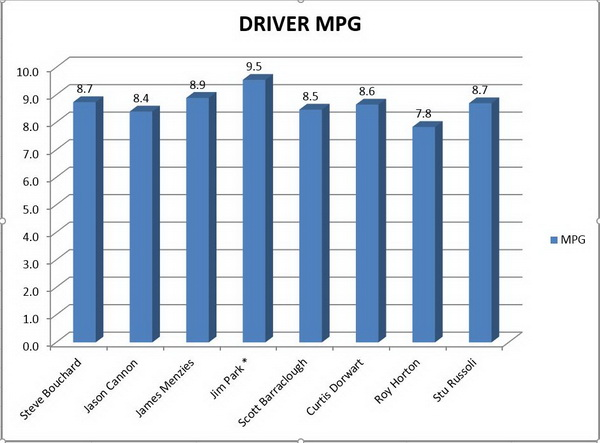 Mpg performance, by driver.