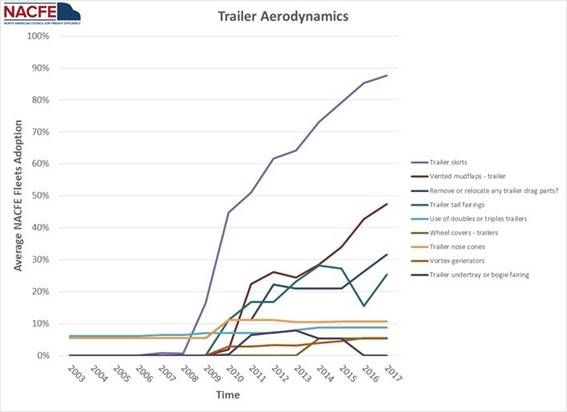 Side skirts comprise the most widely adopted technology among fleet buyers of van and reefer trailers, NACFE's '18 study says. And the graph shows that the steep adoption curve started in 2007, three years before the California rules began phasing in. Tray- and boat-shaped fairings mounted ahead of trailer tandems have also shown value, though their acceptance by fleets is limited.