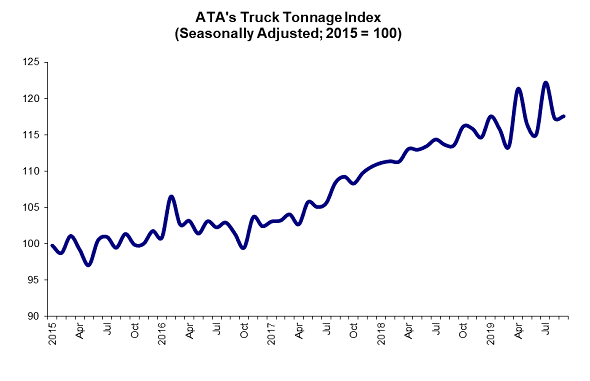 American Trucking Associations' seasonally adjusted For-Hire Truck Tonnage Index saw a slight gain in September after falling 4% the month before.