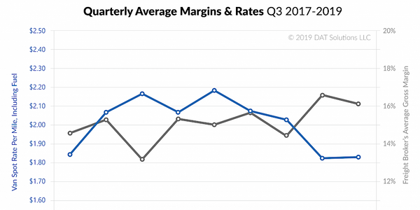 Gross margins and revenues were down for freight brokers in the third quarter of 2019, however,...