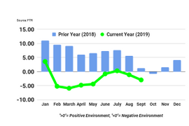FTR: Freight Environment is Weak, But Unlikely to Get Worse in the Near Future