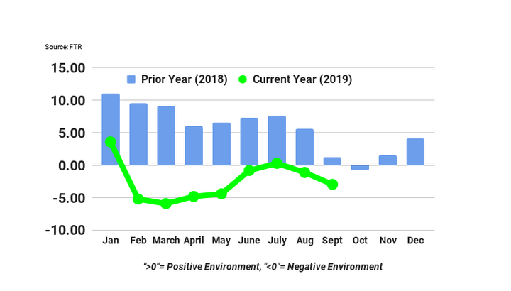The TCI, which tracks five major conditions that affect the U.S. truck market, showed a reading of -2.94 in September, down from -1.1 the month before. - Source: FTR