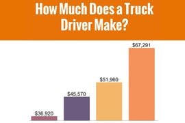 Food Distribution Drivers Make More on Average than Rest of the Industry