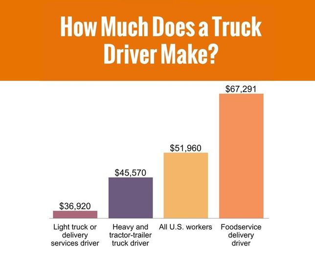 Drivers in foodservice distribution make more on average than drivers in other sectors, according to IFDA.  - Source: IFDA 2019 Hourly Compensation Survey: Driver and Warehouse Positions Edition, Bureau of Labor Statistics, 2018