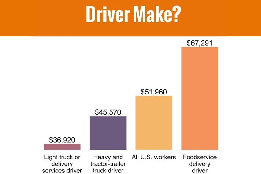 Drivers in foodservice distribution make more on average than drivers in other sectors,...