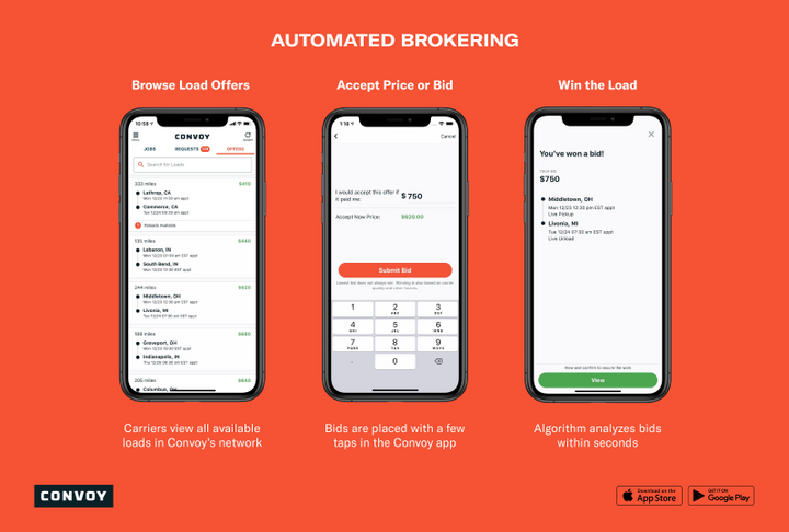 Instead of brokers and asset-based carriers manually negotiating  pricing for each load, typically via phone or email, Convoy uses machine learning to automatically price loads.