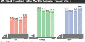 Spot Van Rate Hits High Point