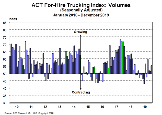 Even though for-hire capacity contracted again, the Freight Rates Index slid to 48.7 in December, ACT Research said in new report. - Graph: ACT Research