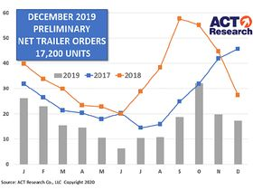 Trailer Orders Drop in December from November, Previous Year