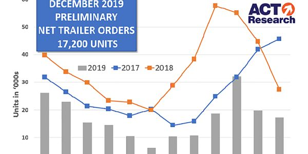 Trailer orders for December were down from November and significantly down from the same time...