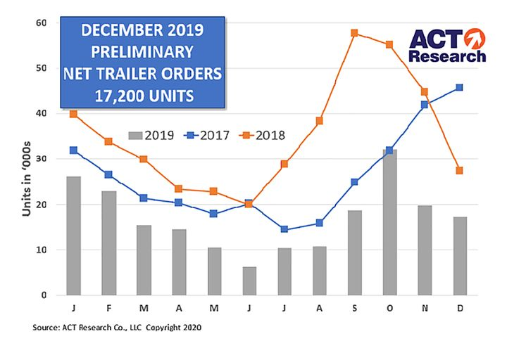 Trailer orders for December were down from November and significantly down from the same time last year according to both ACT Research and FTR. - Source: ACT Research