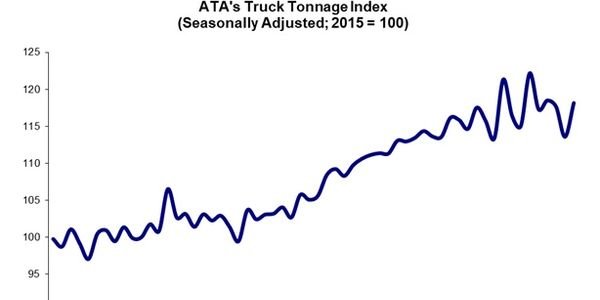 ATA's seasonally adjusted (SA) For-Hire Truck Tonnage Index, through 2019.