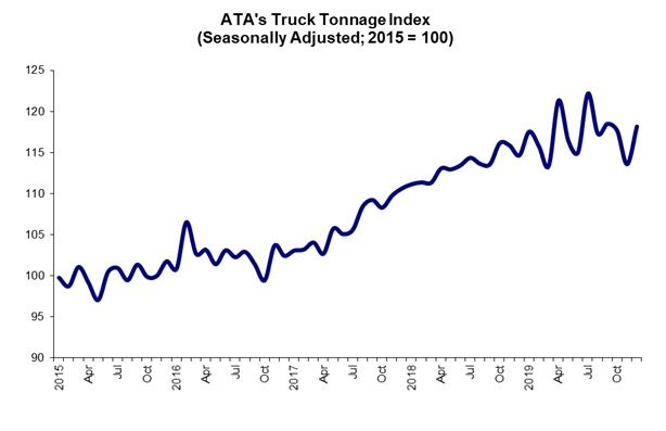 ATA's seasonally adjusted (SA) For-Hire Truck Tonnage Index, through 2019. - Chart: ATA