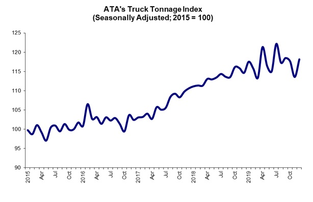 Truck Tonnage Rose in 2019, but Scored About Half 2018 Gain