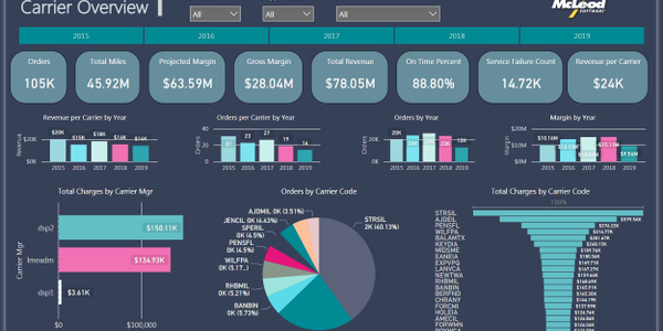 Data templates are available or customers can create their own reports and dashboards using...